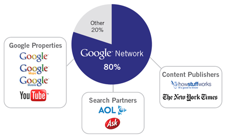 Google AdWords Affiliate Network